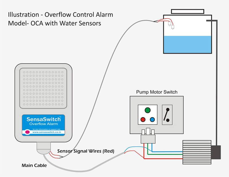 Tank Overflow Alarm | Tank Overflow Alarm Bay Area